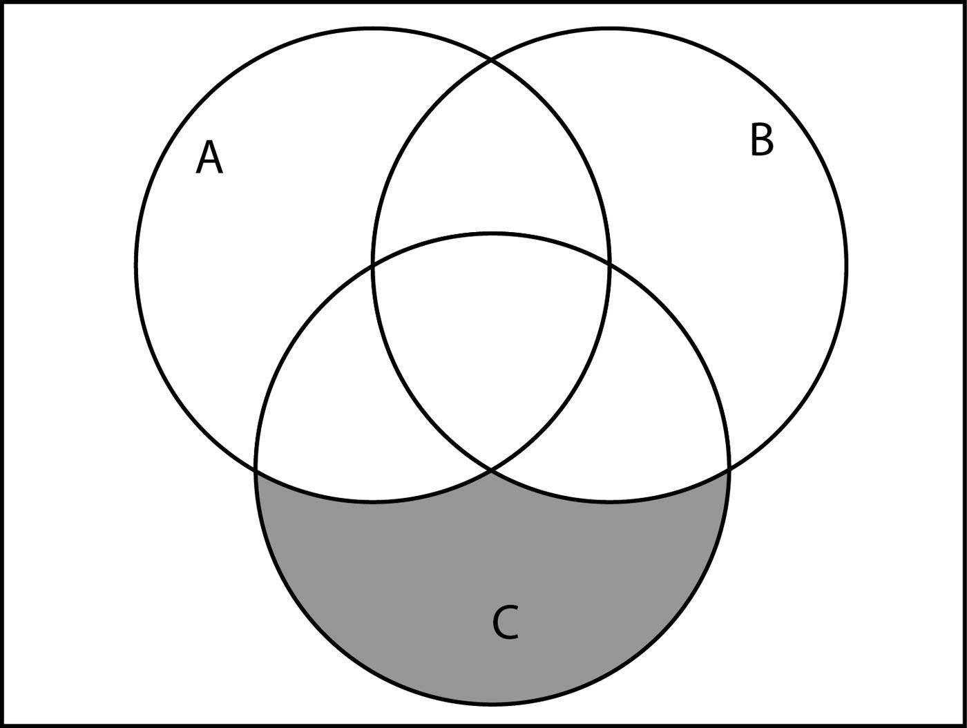 Printable Blank Venn Diagram