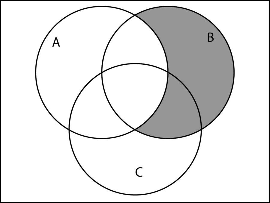 blank venn diagram generator