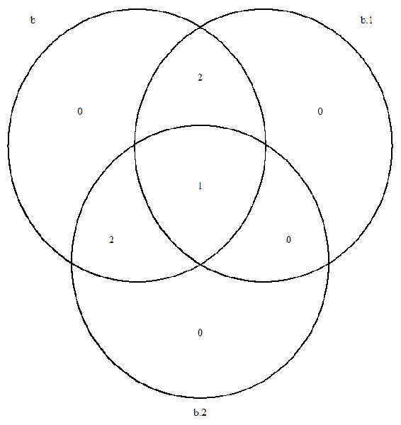 blank venn diagram math