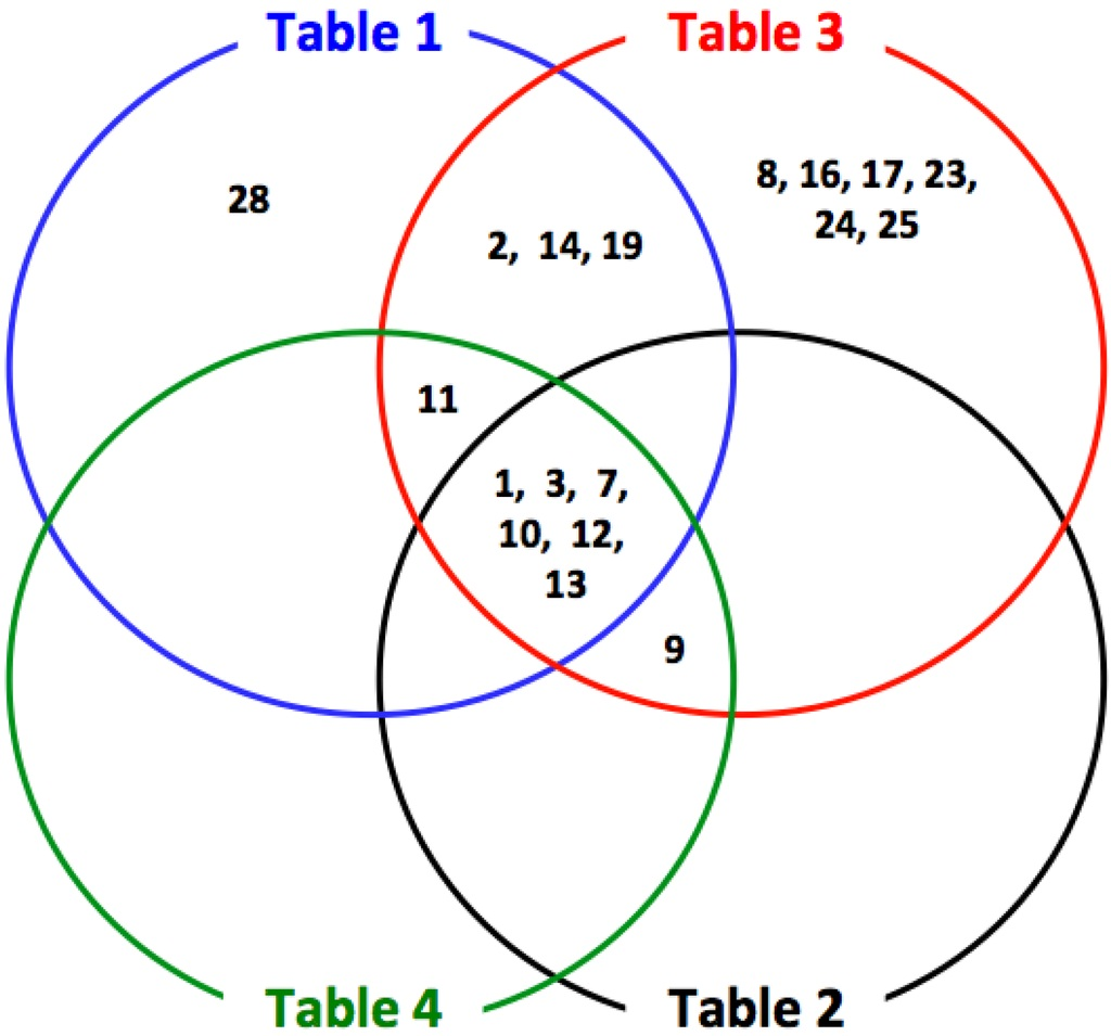 venn diagram worksheets for math