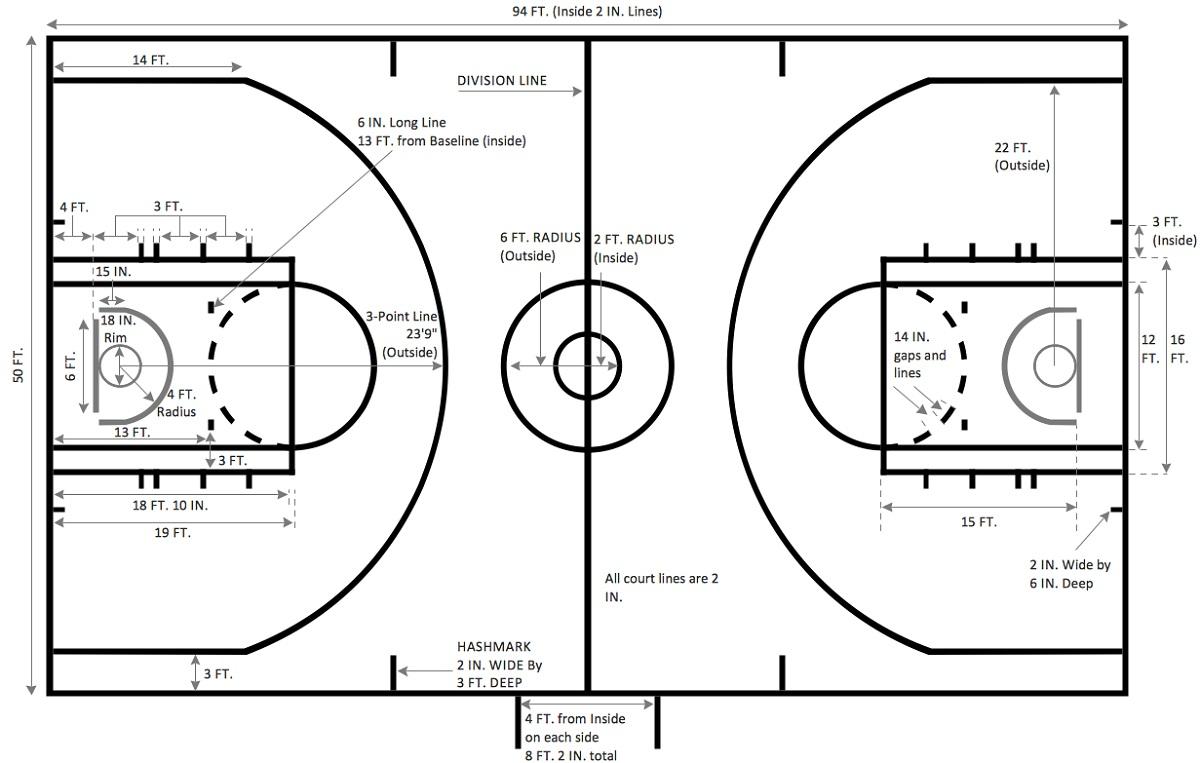 basketball court diagram dimension