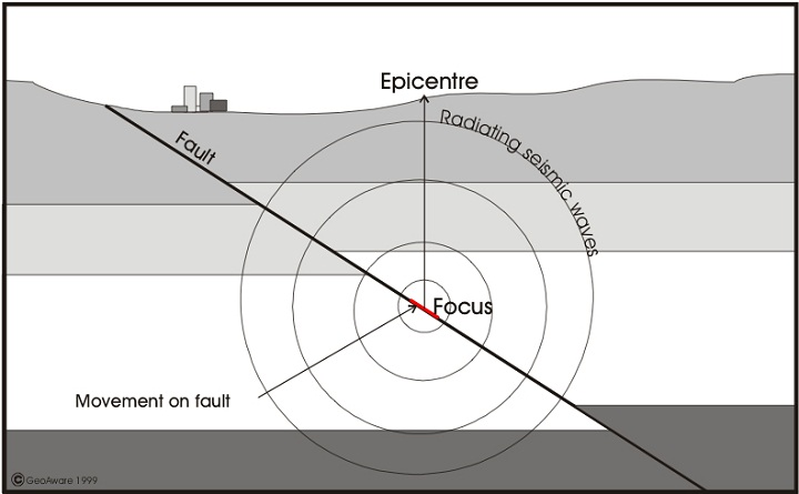 earthquake diagram epicenter