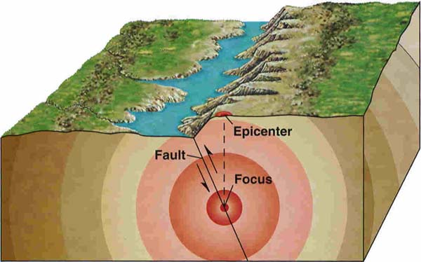 earthquake diagram focus