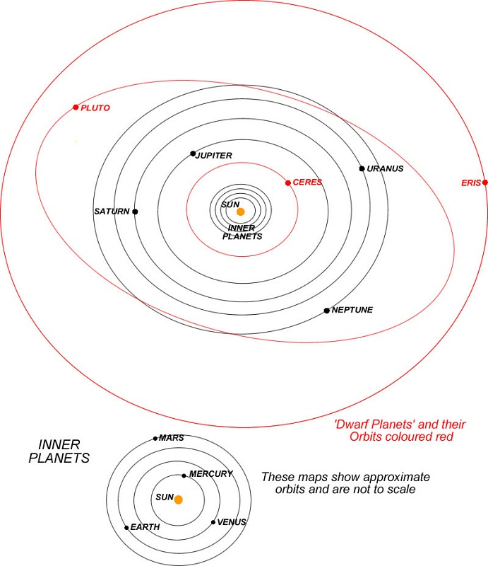 solar system diagram map
