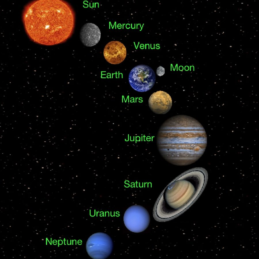 solar system diagram structure
