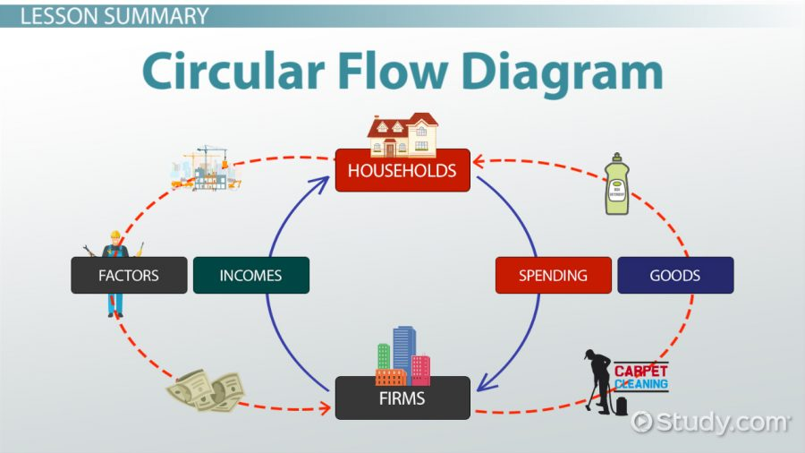 circular flow diagram definition