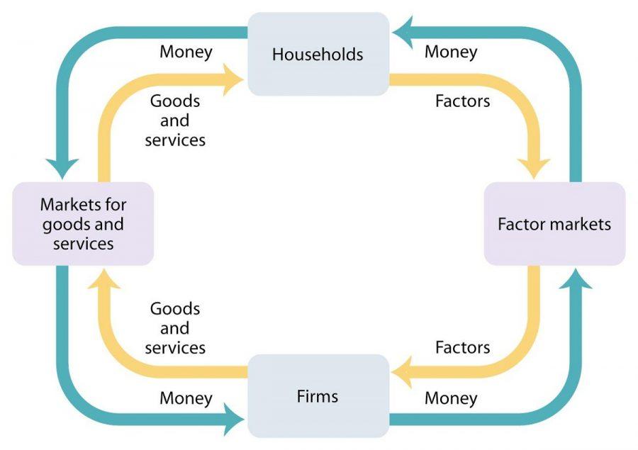 circular flow diagram economic