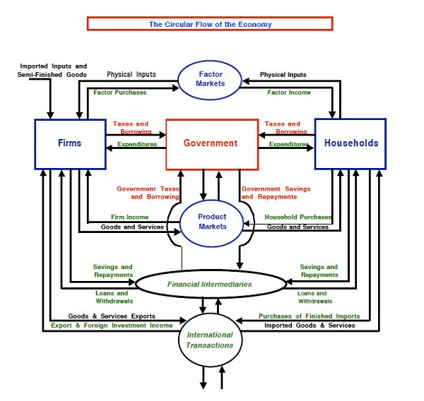 circular flow diagram markets