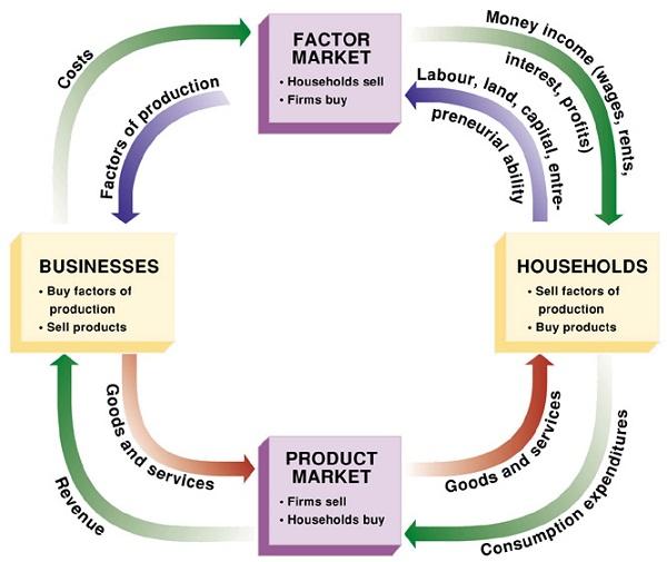 circular flow diagram model
