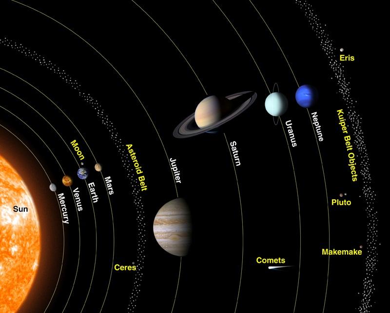 diagram of solar system orbital
