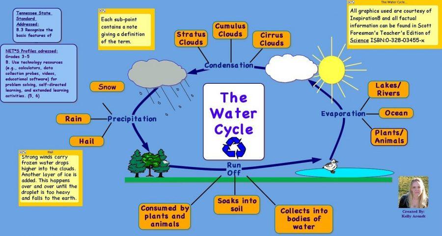 diagram of water cycle simple