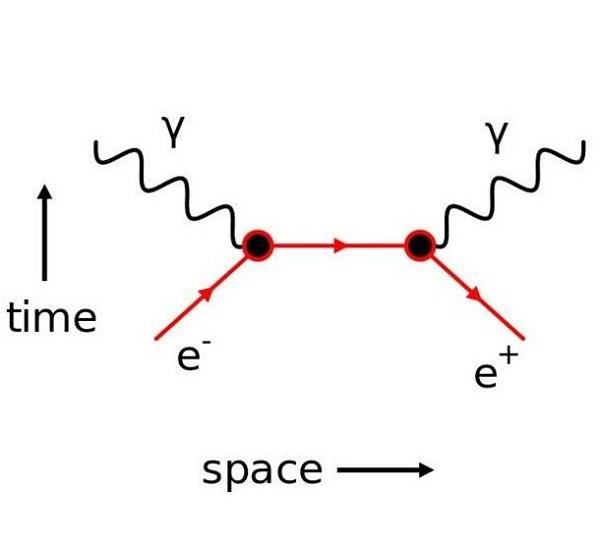 feynman diagrams annhilation