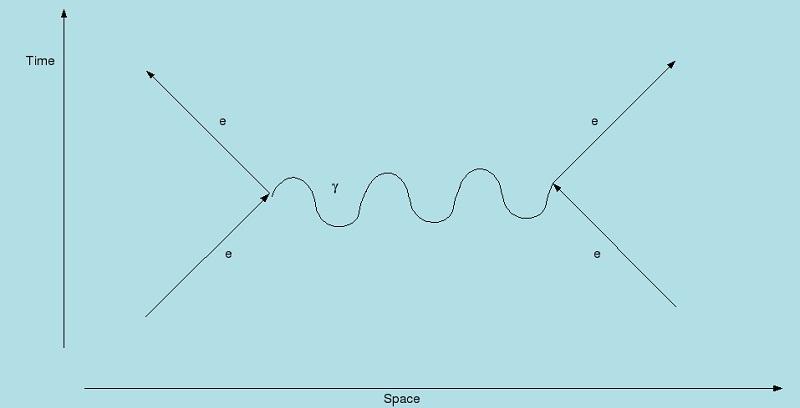 feynman diagrams decay
