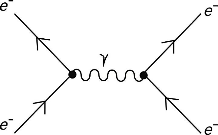 feynman diagrams electrones