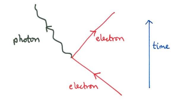 feynman diagrams photon