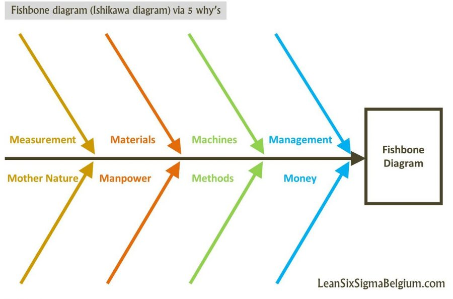 ishikawa diagram simple
