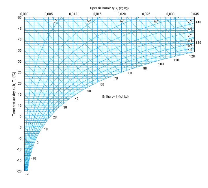 mollier diagram enthalpy