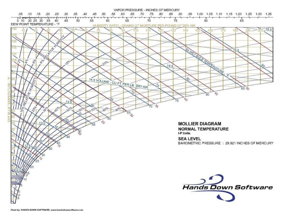 mollier diagram pdf