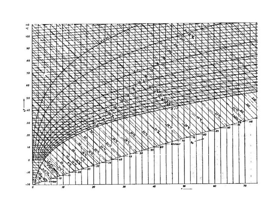mollier diagram printable