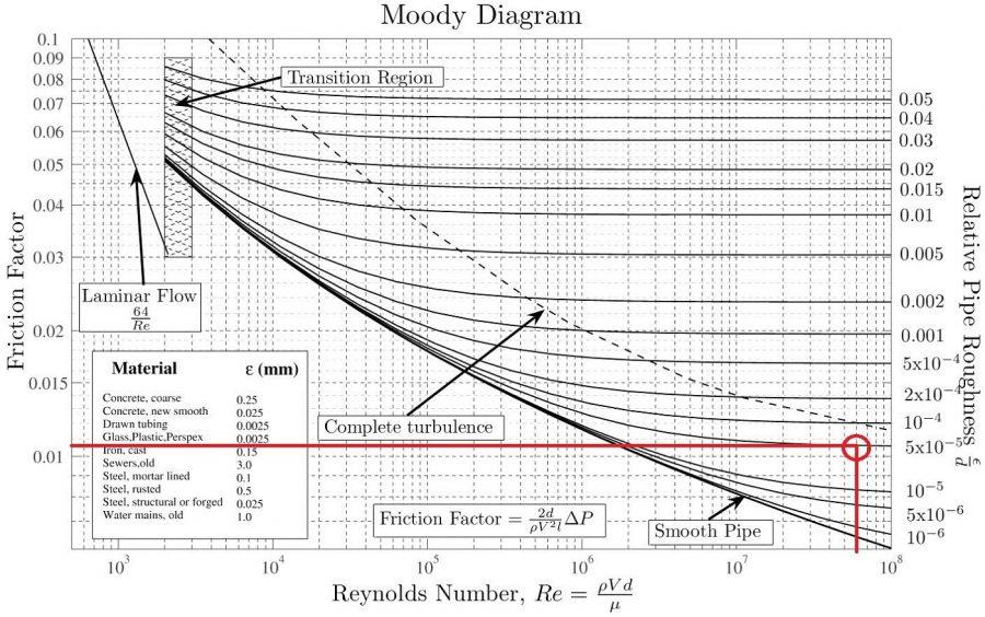 moody diagram example