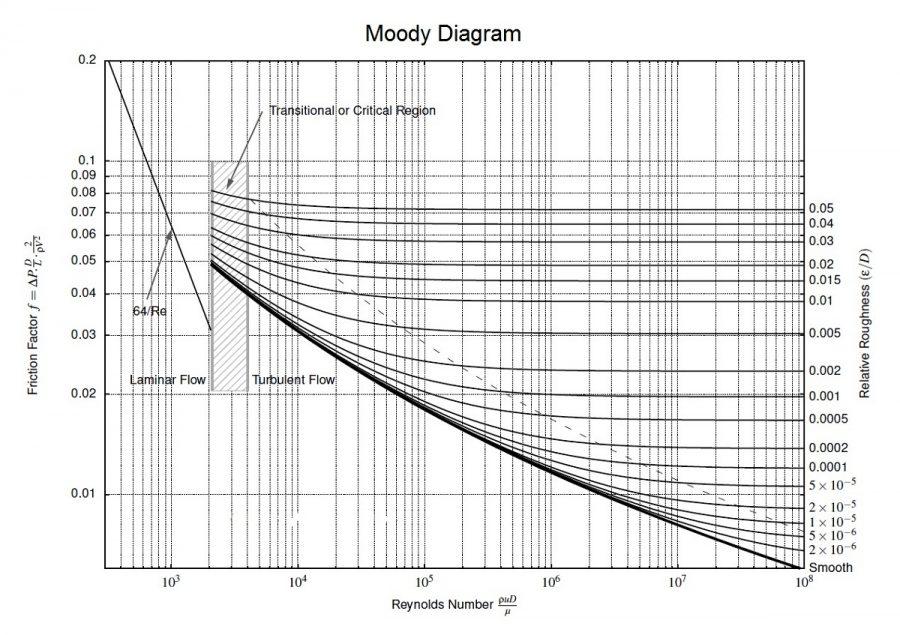 moody diagram friction
