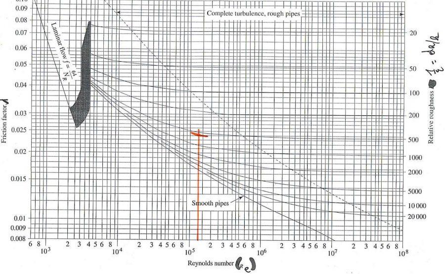 moody diagram friction loss