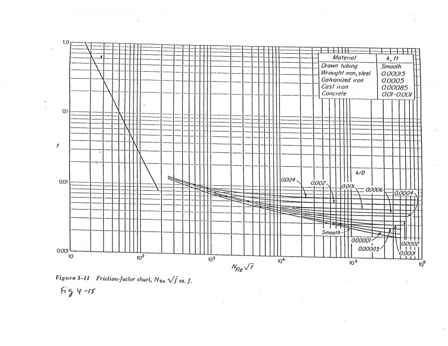 moody diagram pipe