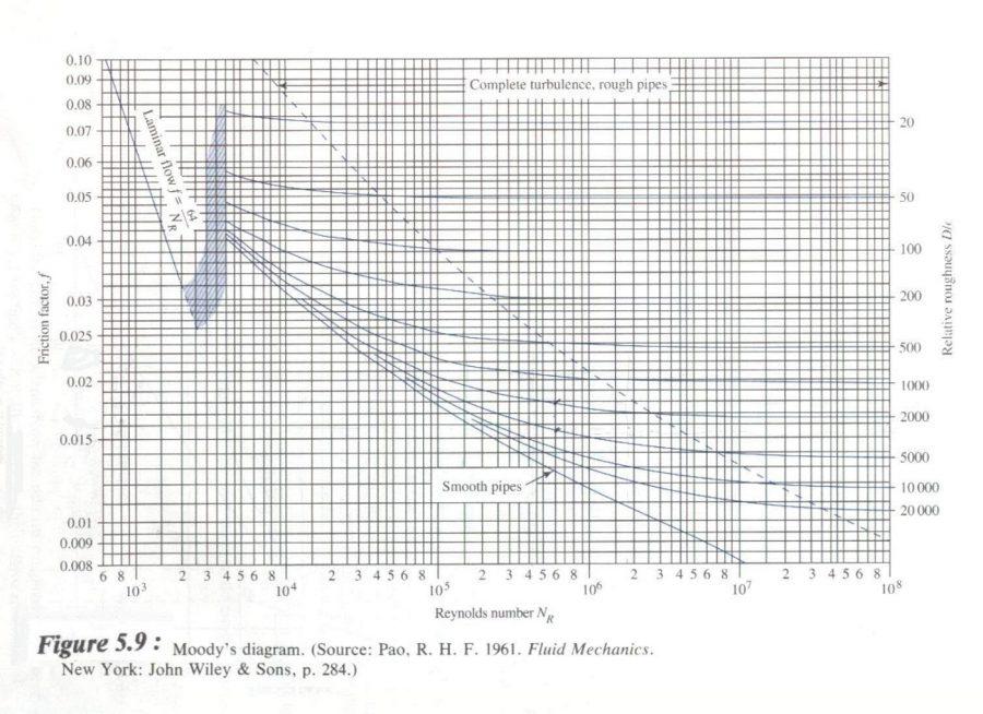 moody diagram water pipe