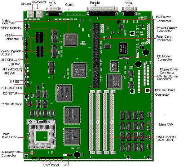 motherboard diagram labeled
