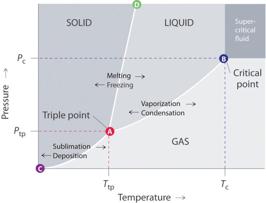 phase diagram materials