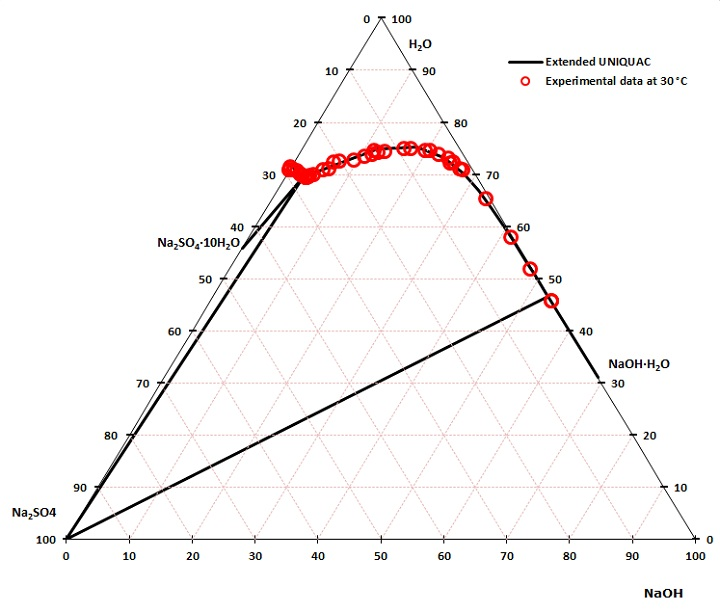 phase diagram plot