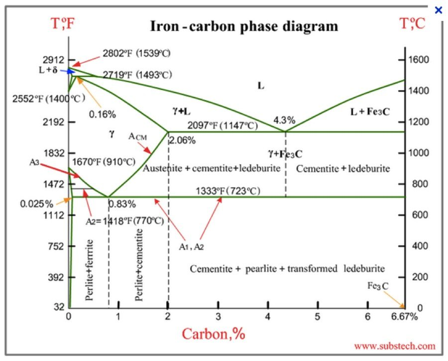 phase diagram ppt