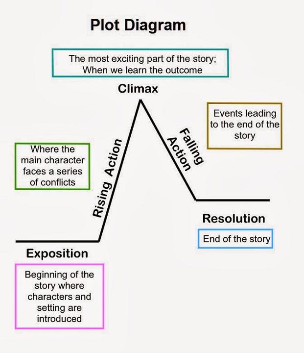 plot diagram answer
