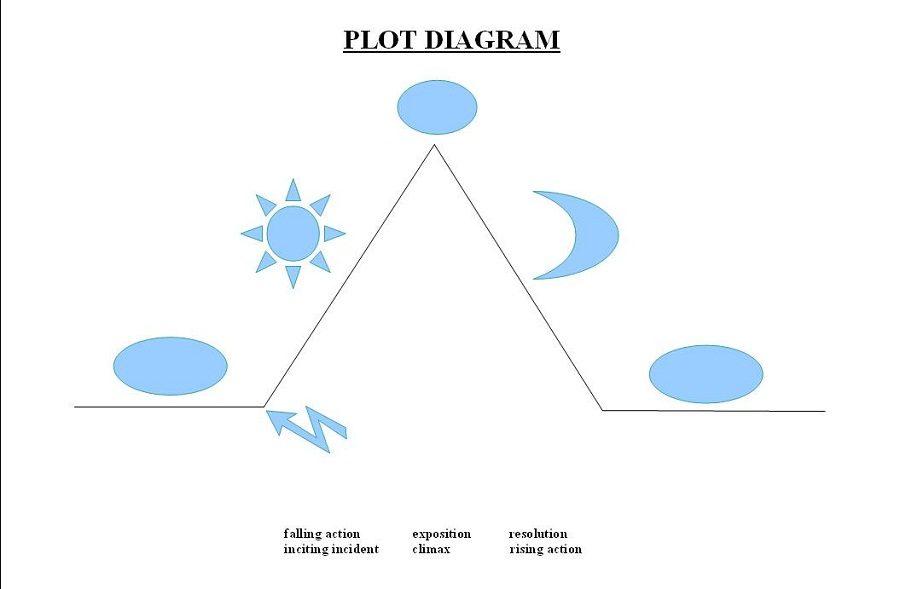 plot diagram tool