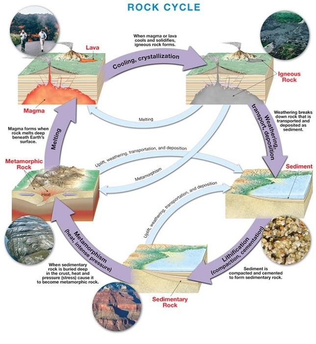 rock cycle diagram pdf