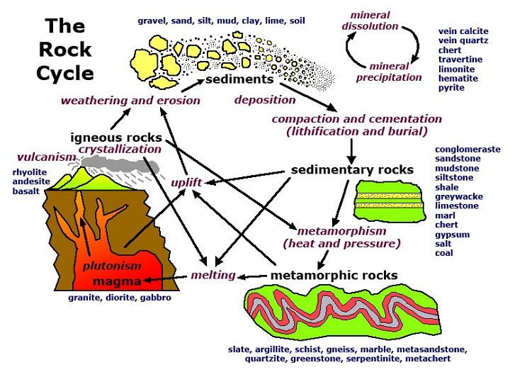 rock cycle diagram process