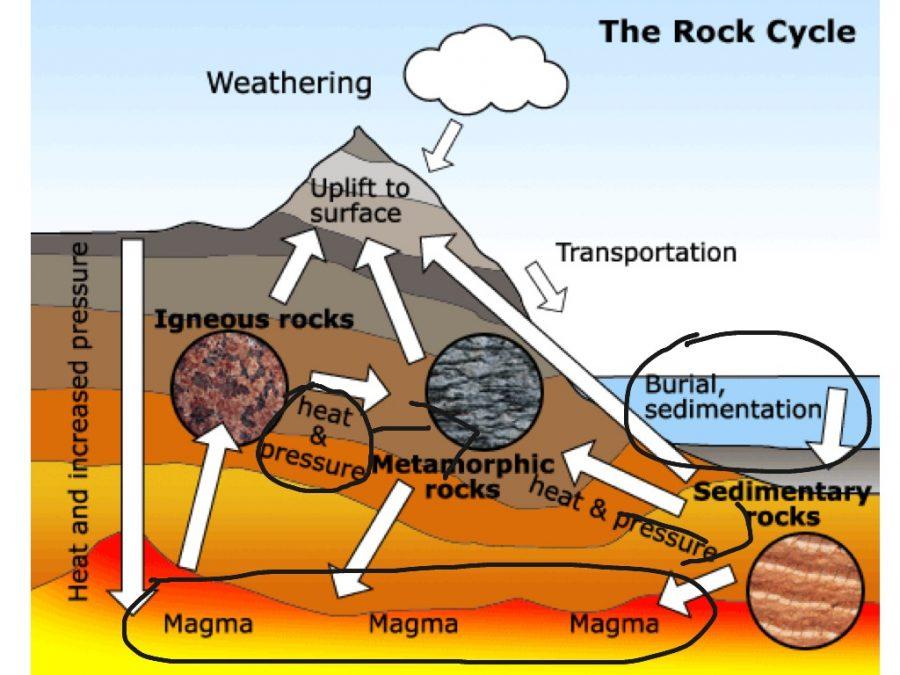 rock cycle diagram science