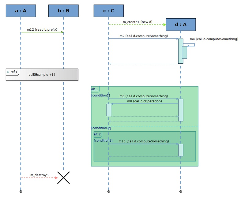 sequence diagram eclipse