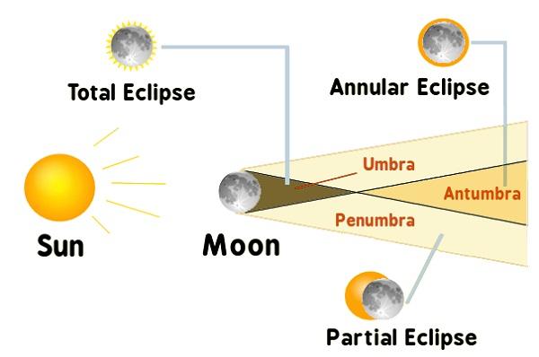 solar eclipse diagram example