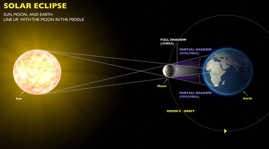 solar eclipse diagram labeled