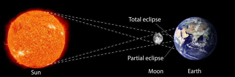 solar eclipse diagram partial