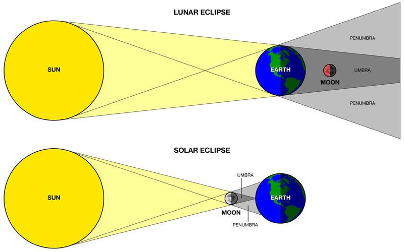 solar eclipse diagram scheme
