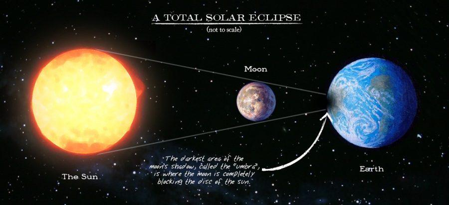 solar eclipse diagram totally