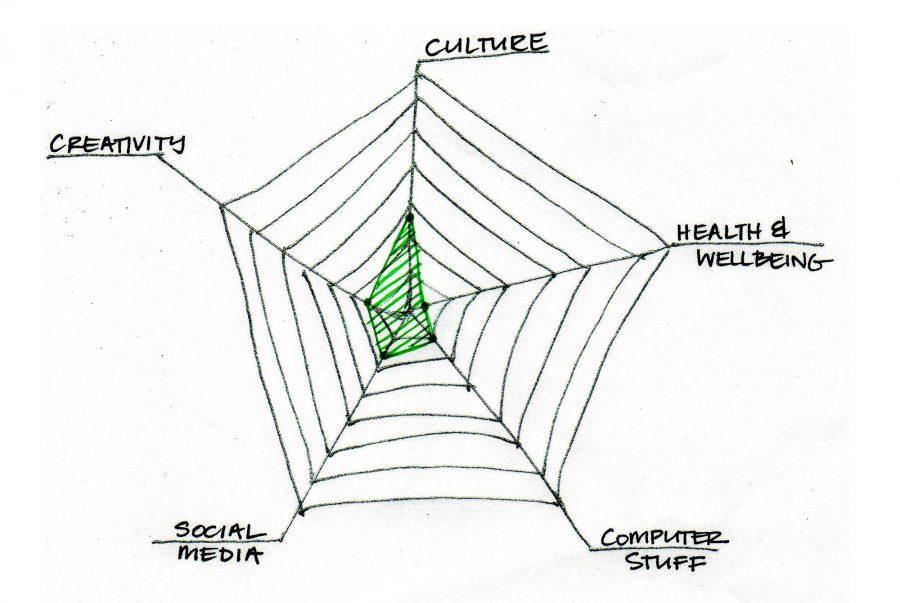 spider diagram simple