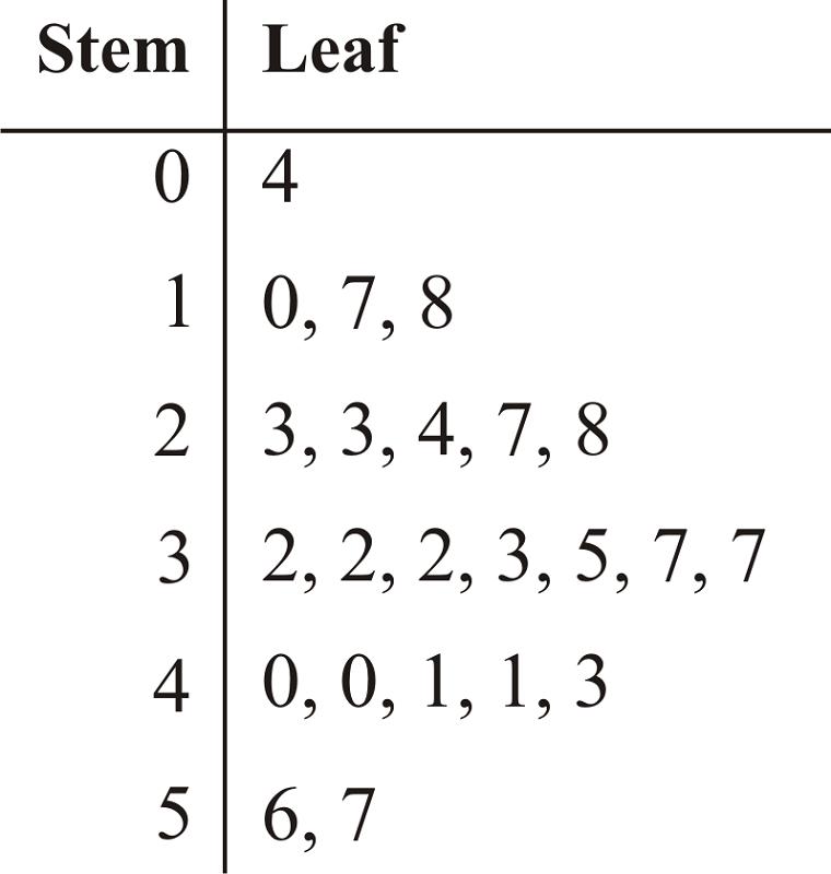 stem and leaf diagram math