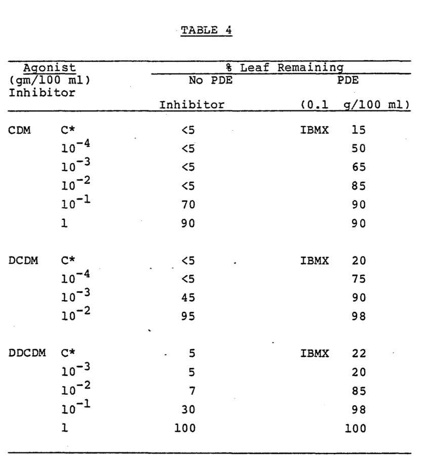 stem and leaf diagram table