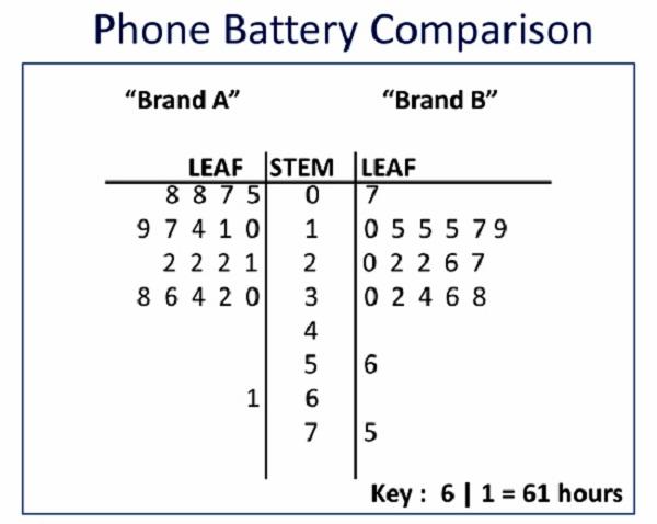 stem and leaf diagram worksheet