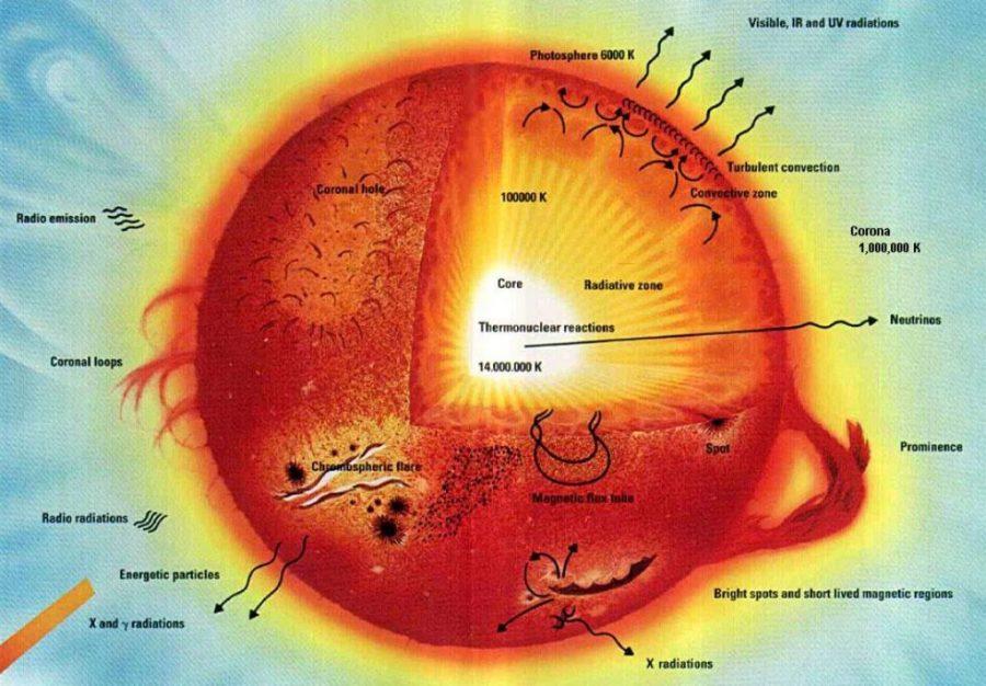 sun diagram example