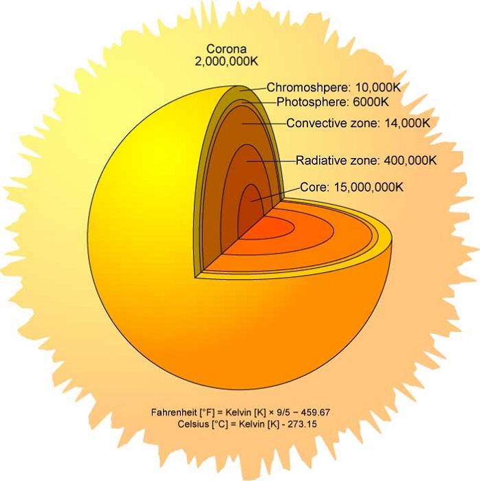 sun diagram layers