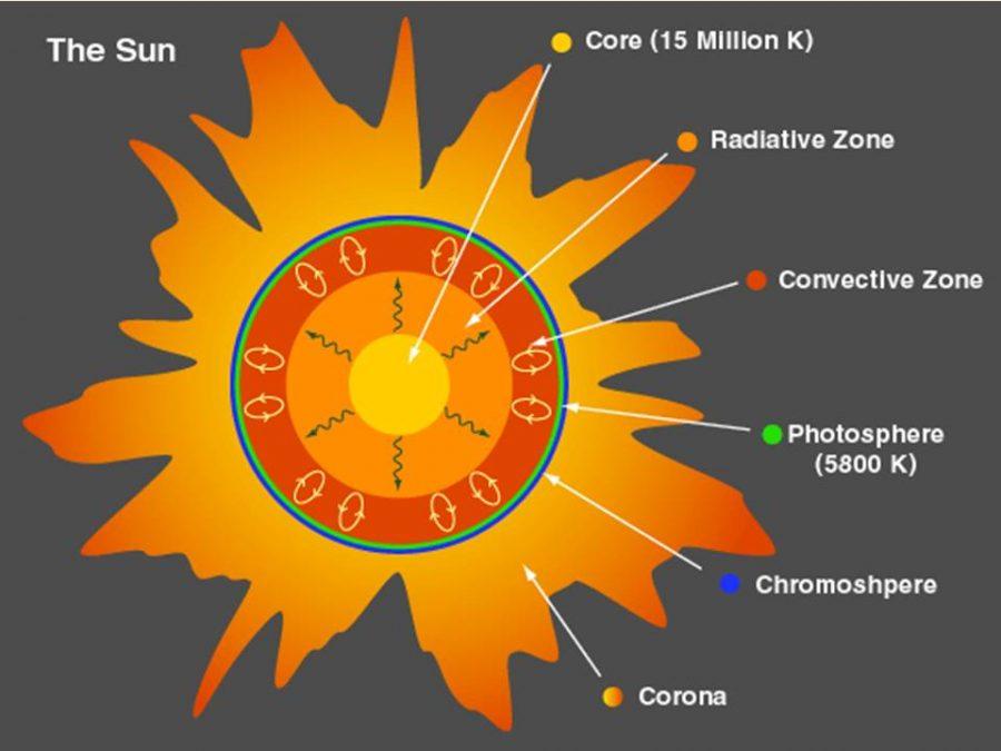 sun diagram scheme